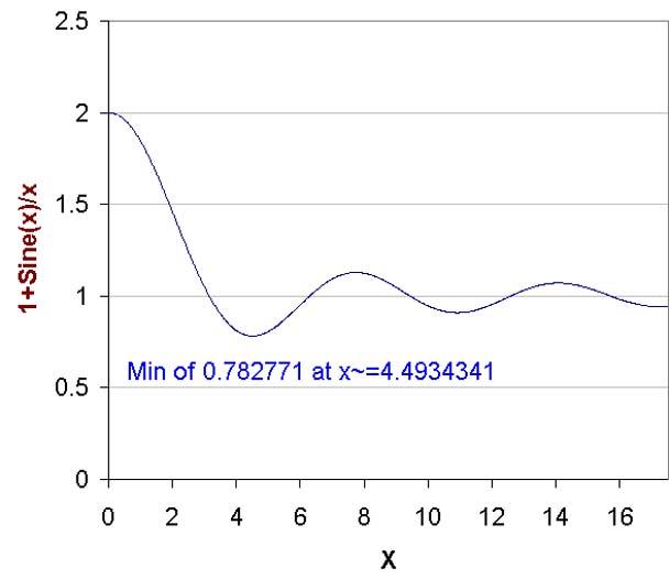 Data Fitting-Curve Fitting-Approximization- Maximizing